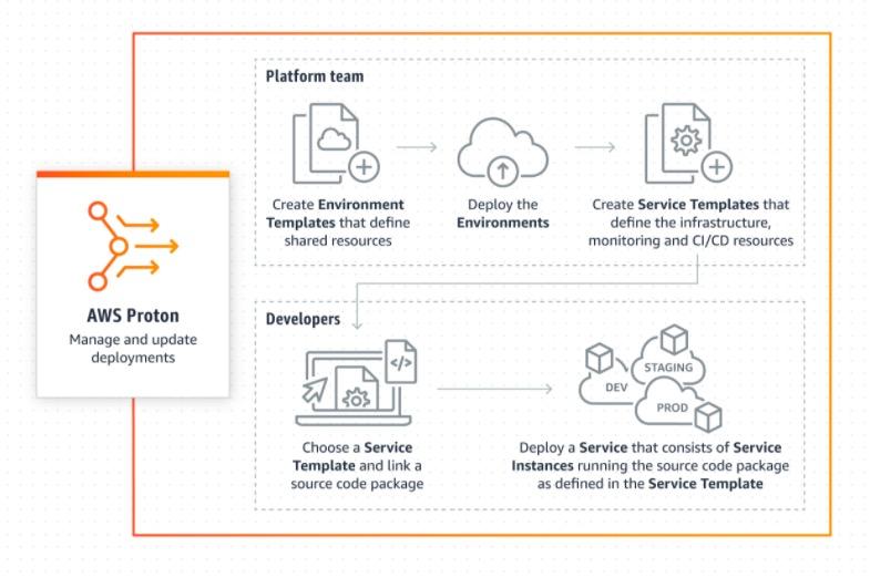 简化容器及无服务器应用交付 亚马逊云科技宣布Amazon Proton正式可用