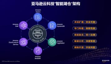 """亚马逊云科技推出""""智能湖仓""""架构 在中国区域半年新增近40项相关服务及特性"""
