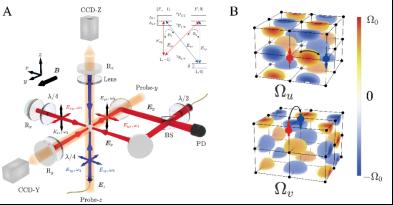 图一:A,三维自旋轨道耦合装置示意图。B,实验构造的三维拉曼势结构,导致原子在格点之间的自旋翻转隧穿。